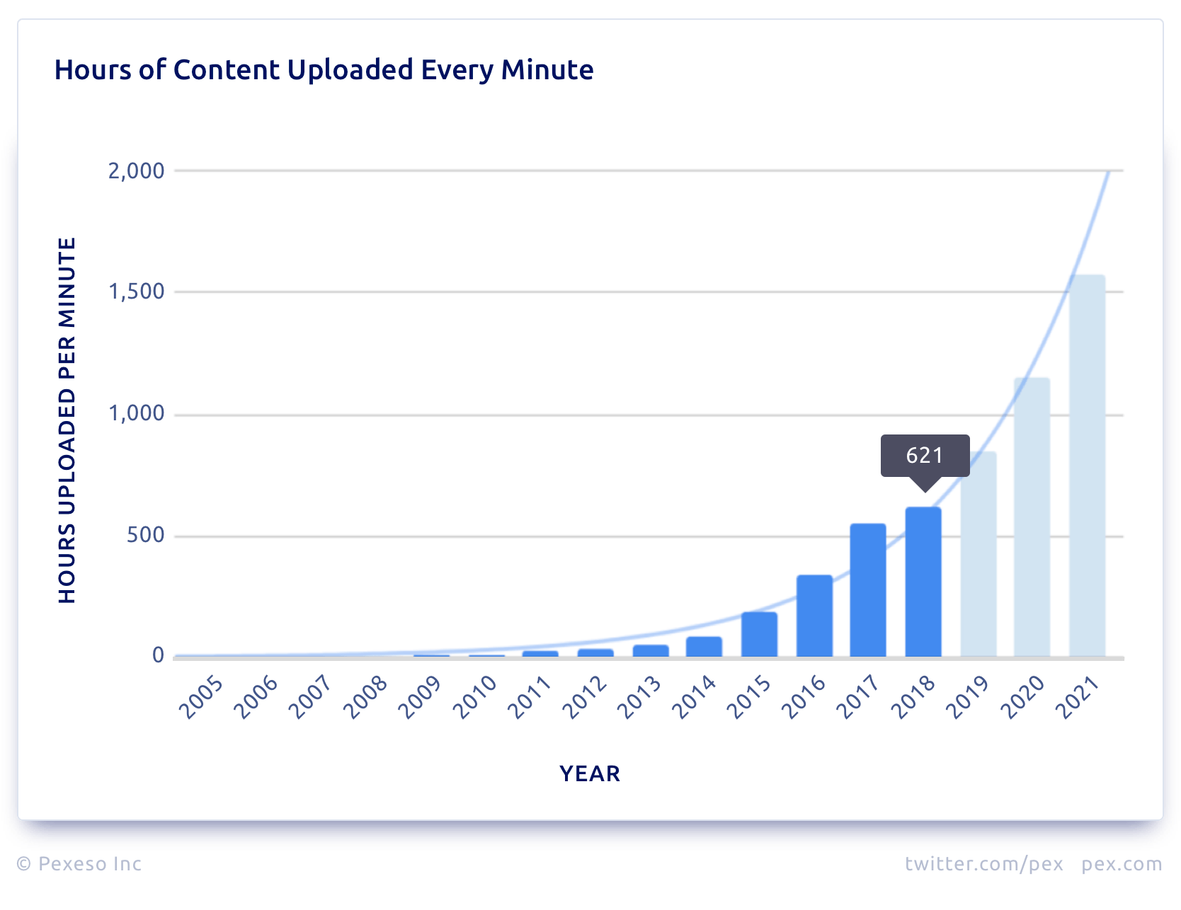 hours of youtube content uploaded every minute - pex.com