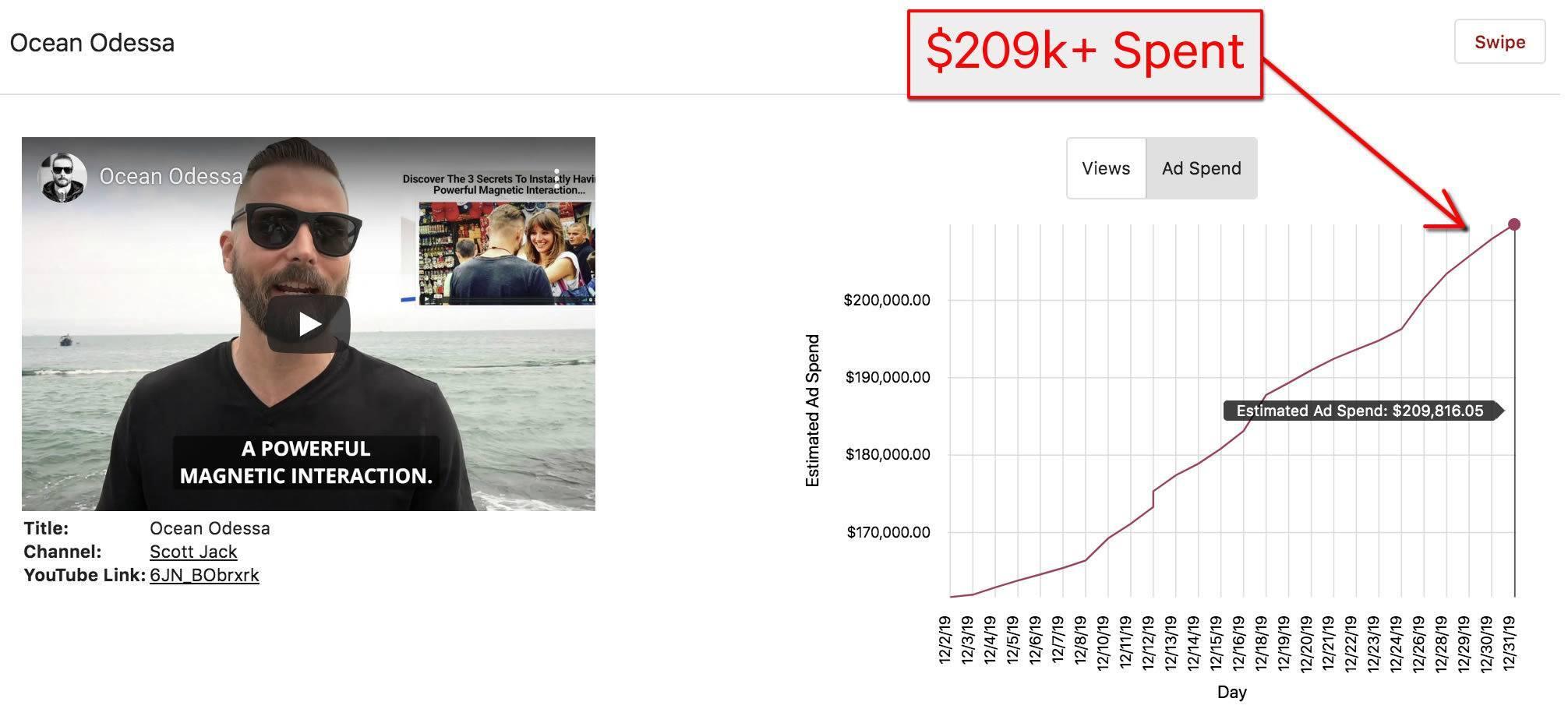 youtube ad spy tool dashboard screenshot of youtube ad performance