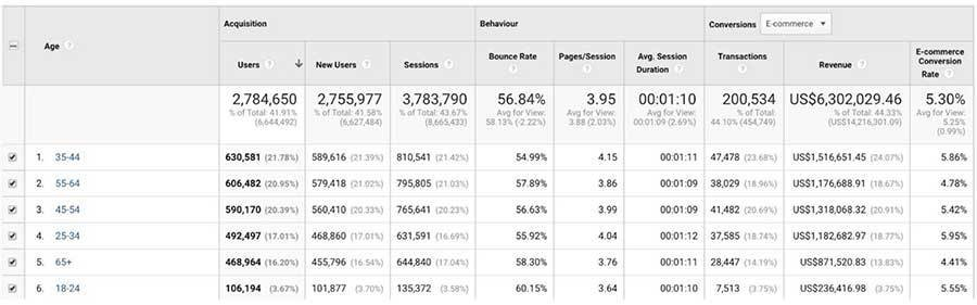 youtube-ads-demographic-breakdown-google-analytics-age-revenue