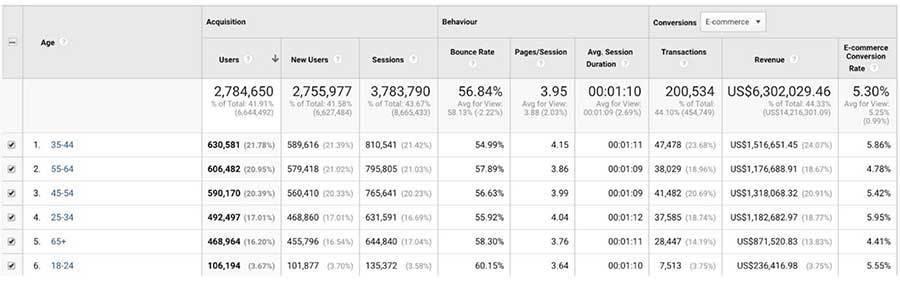 youtube-ads-demographic-breakdown-google-analytics-age-revenue