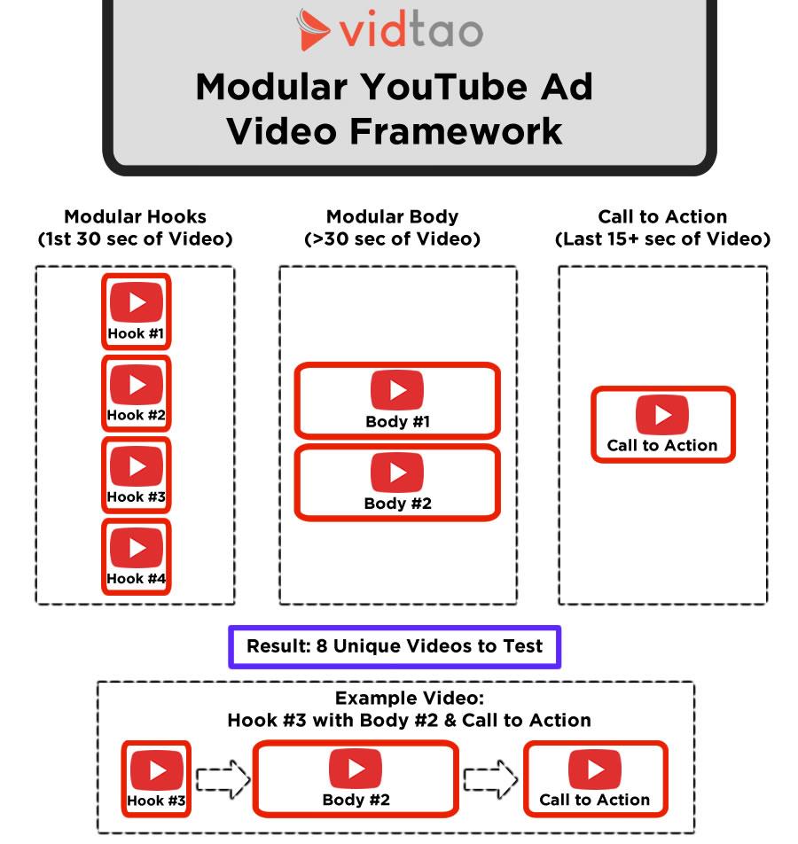 vidtao modular youtube ad script format framework
